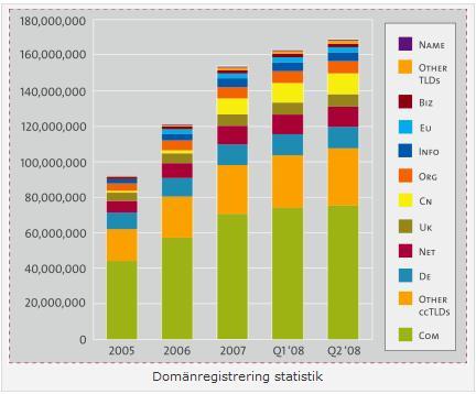 Domänregistreringar statistik